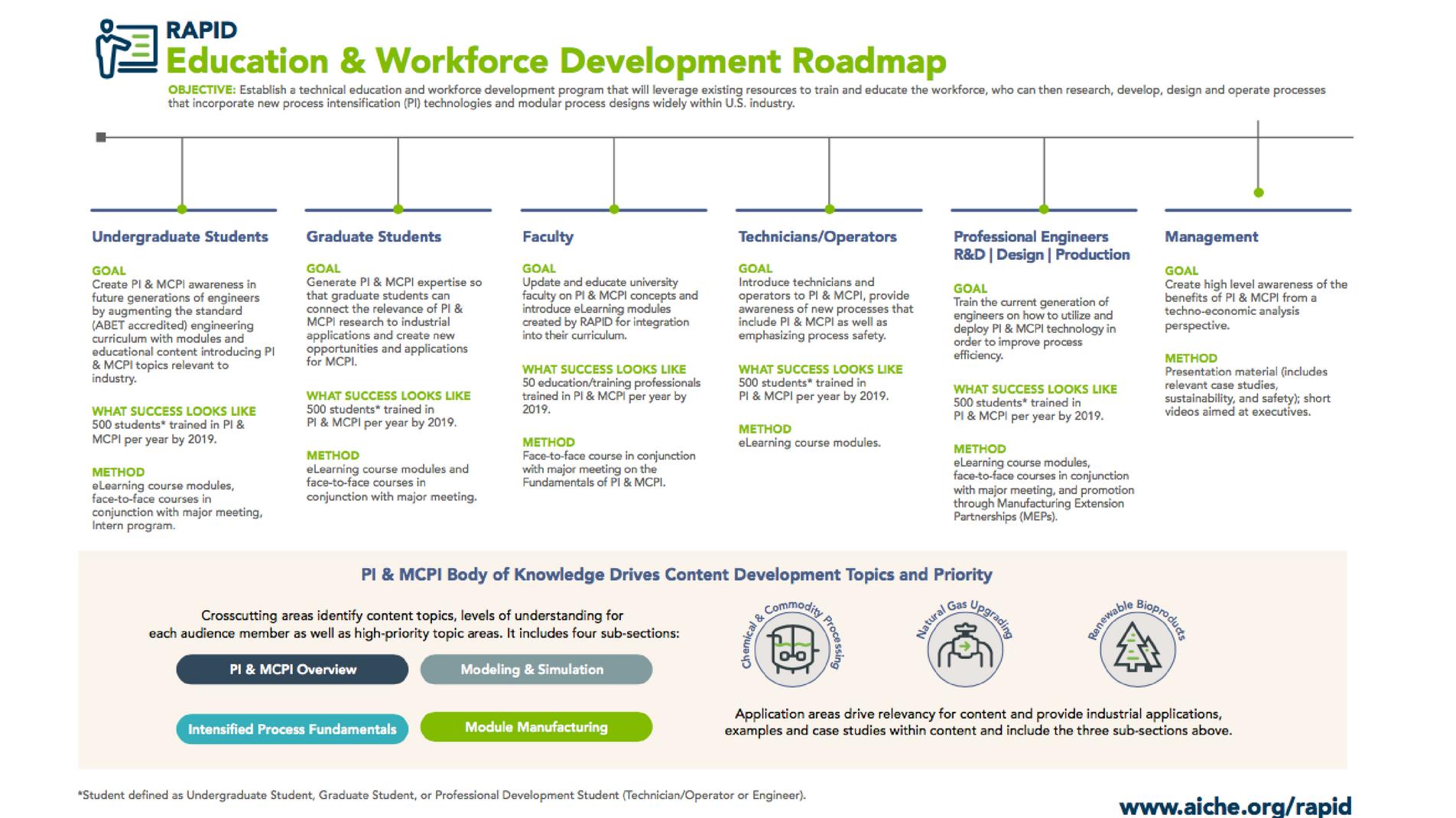 Education & Workforce Development Roadmap | AIChE on