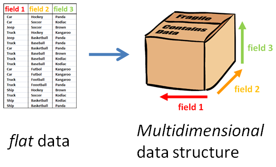 224d55d7fbf6 3-dimensional data structure created from a flat data table of 3 fields