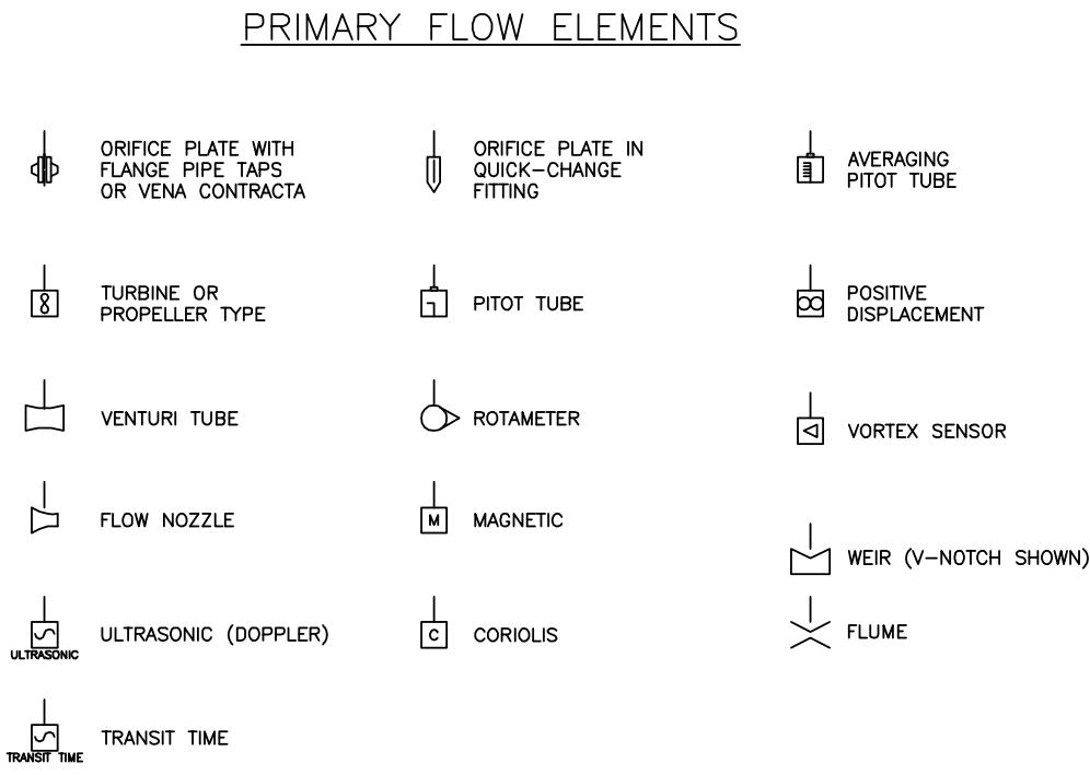 Interpreting Piping and Instrumentation Diagrams-Symbology