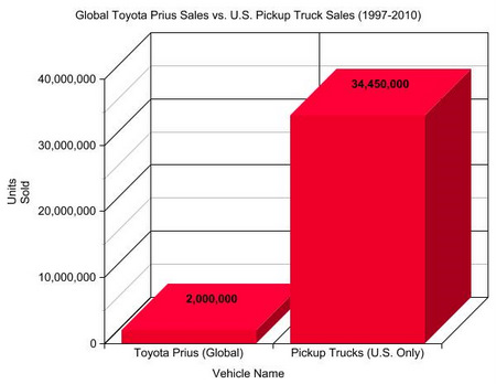 I M Sure Drivers Are Dancing In The Streets Of Santa Monica Over Prius S Numbers But When You Compare Them To U Truck It Obvious That