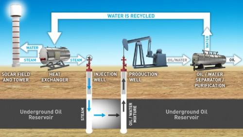 Chevron Could Employ Solar Energy For Enhanced Oil