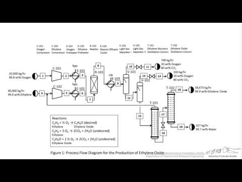 Tutorial Block Flow Process Flow And Piping Instrumentation