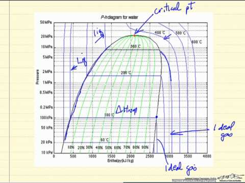 Tutorial  PressureEnthalpy Diagrams   AIChE