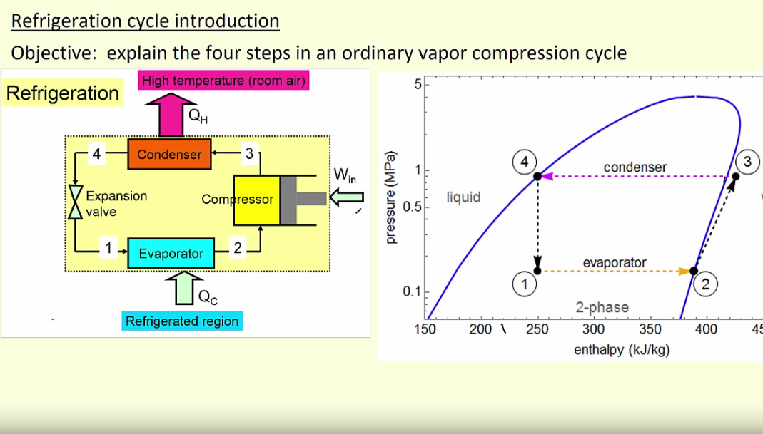 Video Tutorial  Refrigeration Cycle And Energy Balances
