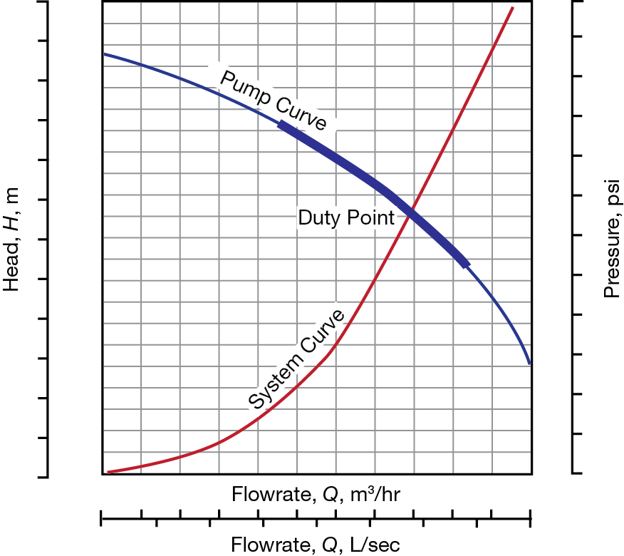 Pump Sizing: Bridging the Gap Between Theory and Practice | AIChE