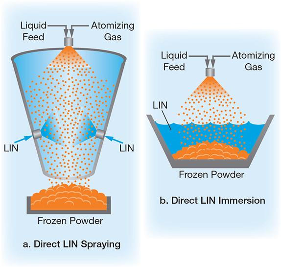 Cool Down With Liquid Nitrogen Aiche
