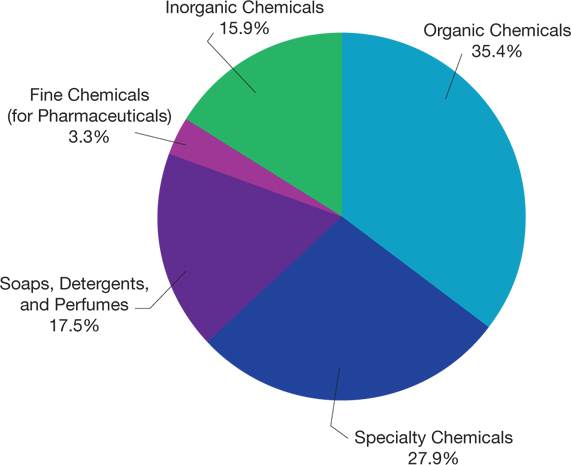 France's Chemicals Industry is Rooted in Tradition | AIChE