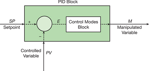Pid Explained For Process Engineers Part 1 The Basic Control