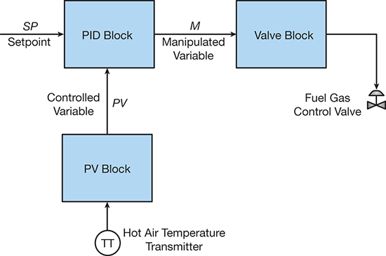 Pid explained for process engineers part 1 the basic control photo publicscrutiny Gallery