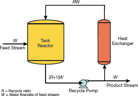 Designing Polymerization Reaction Systems AIChE - Cstr reactor design