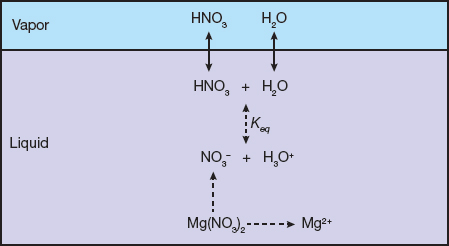 Modeling Mixed-Solvent Electrolyte Systems   AIChE