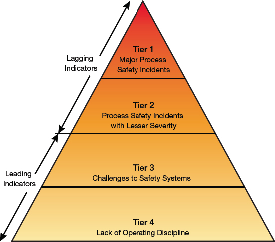 Predict Incidents with Process Safety Performance Indicators | AIChE