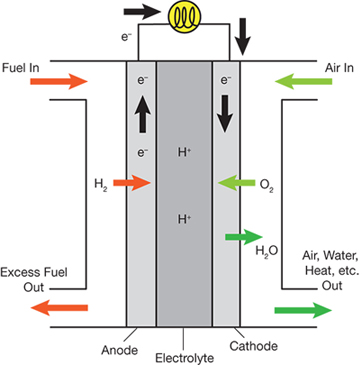 Fantastic Special Section Energy Fuel Cells And The Hydrogen Economy Aiche Wiring Digital Resources Remcakbiperorg