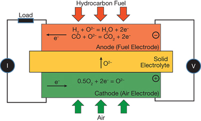 Special Section: Energy - Solid Oxide Fuel Cells and Membranes | AIChE