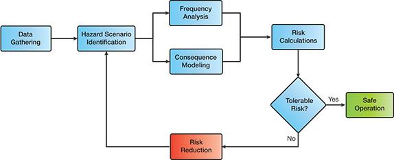 Risk assessment - Wikipedia