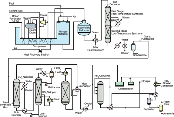 Introduction to Ammonia Production | AIChE