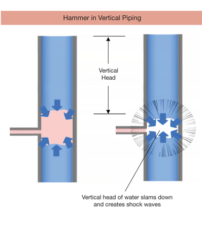 Stop Knocking Your Condensate Return | AIChE