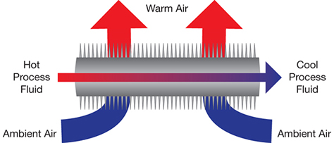 Improve Air-Cooled Heat Exchanger Performance | AIChE