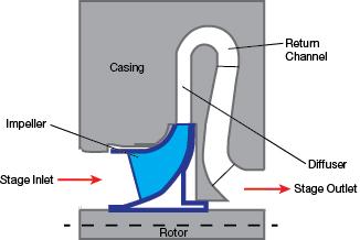 Centrifugal Compressors in Ethylene Plants | AIChE