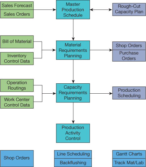 production planning erp Production planning managers report using a deep pool of skills on the job most notably, skills in lean manufacturing, forecasting, sap enterprise resource planning, and erp are correlated to pay.