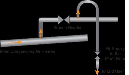 Compressed Air Basics | AIChE