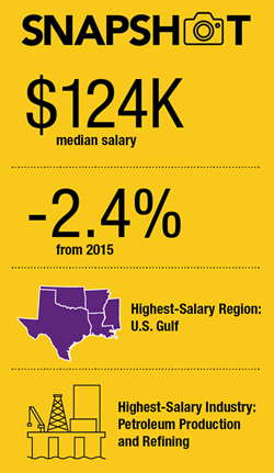 Announcing the 2017 AIChE Chemical Engineering Salary Survey
