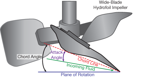Consider Hydrofoil Impellers For Laminar Flow Mixing Aiche