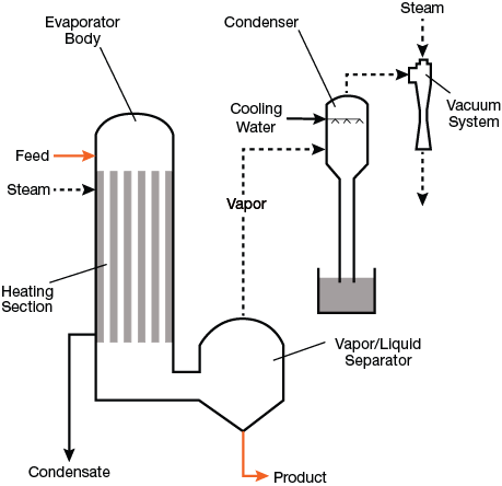 △figure 2  the heating and vapor/liquid separation sections are separated  in this diagram, but in some types of evaporators, they may be located in  the