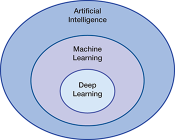 Introduction to Deep Learning: Part 1