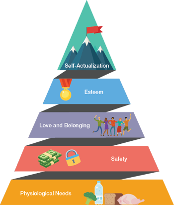 ▲Figure 1. Maslow's Hierarchy of Needs is depicted as a pyramid. Each source of motivation must be satisfied before the tier above it can be tackled. Image adapted from (2).