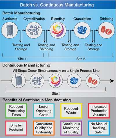 Pharmaceutical Manufacturing: Current Trends and What's Next | AIChE
