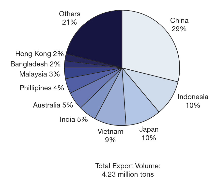 Thailand's Petrochemical Industry | AIChE