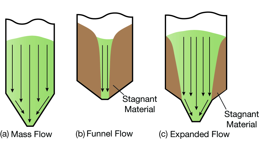 Designing Hoppers, Bins, and Silos for Reliable Flow | AIChE