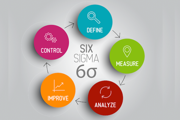 Six Sigma: A Practical Overview | AIChE