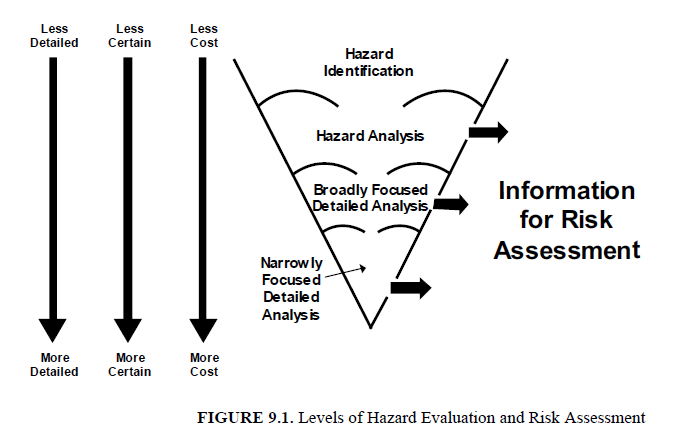 Introduction To Hazard Identification And Risk Analysis Aiche