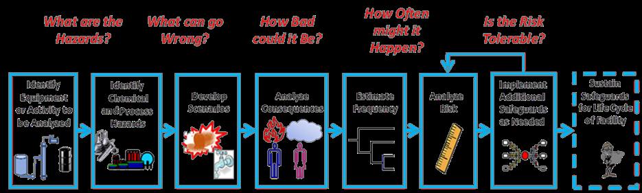 RAST Hazard Evaluation and Risk Analysis