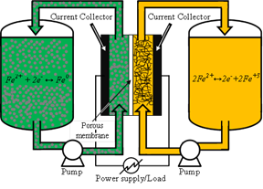 Slurry Electrode for An All-Iron Flow Battery for Low Cost Large