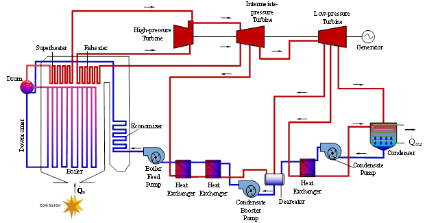 Dynamic Modeling of Steam Thermal Power Plants for Real-Time