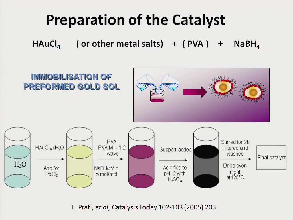 Oxidation of Polyols Using Au-Pd and Au-Pt Alloy Supported