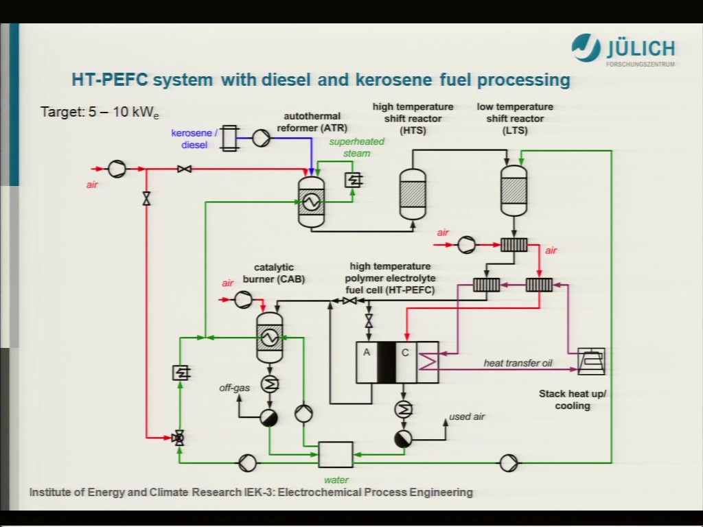 Research And Development Aiche 2003 Champion Boat Wiring Diagram Fuel Processing With Diesel Kerosene For Apu Applications