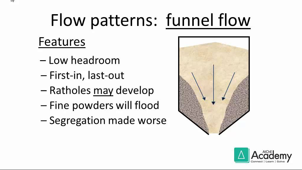 flow of solids in bins hoppers feeders and chutes