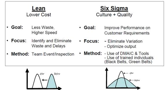 Six Sigma for Chemical Engineers | AIChE