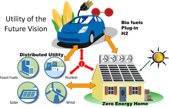 Energy Efficiency Smart Grids And Chemical Engineering