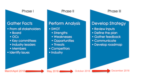 AIChE Strategic Plan Fall 2018 Timeline