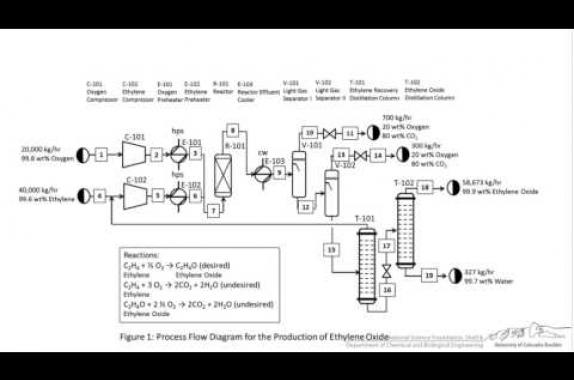 tutorial block flow process flow and piping instrumentation rh aiche org