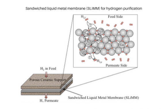 Schematic of the H2 permeation process through a dense liquid metal membrane involving sequential steps of: ① surface dissociative adsorption, ② subsurface penetration, ③ bulk metal diffusion, ④ egression to surface, and ⑤ reassociation of H atoms on the surface to form molecular H2.