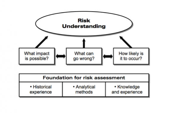 Recognizing, Assessing, Controlling & Evaluating Hazards