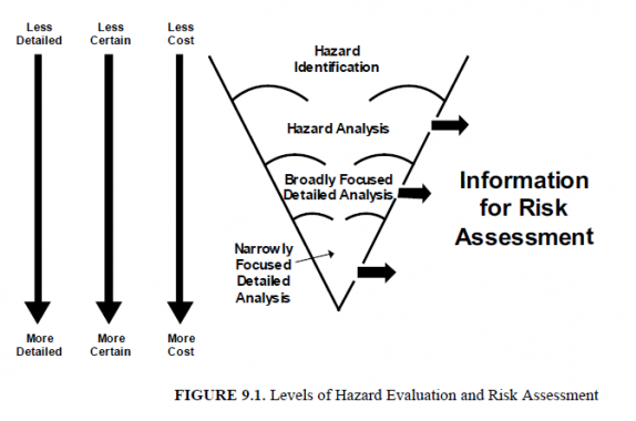 Introduction to Hazard Identification and Risk Analysis | AIChE