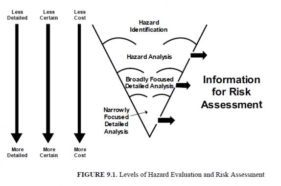 event tree analysis case study