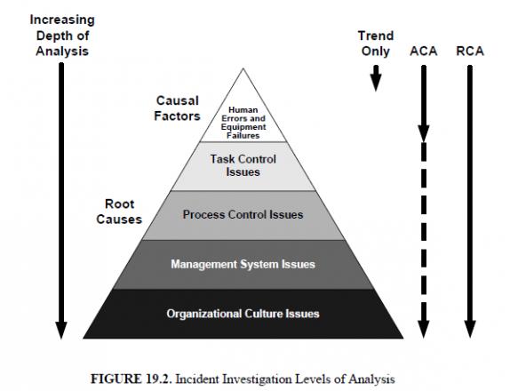 The Fraud Triangle Theory
